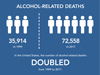 A graph showing the doubling of deaths in the united states from alcohol from 1999 to 2017. 35914 in 1999, 72558 in 2017.